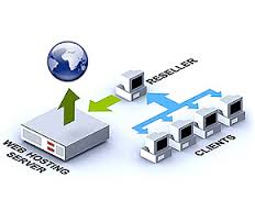 Reseller Web Hosting Business